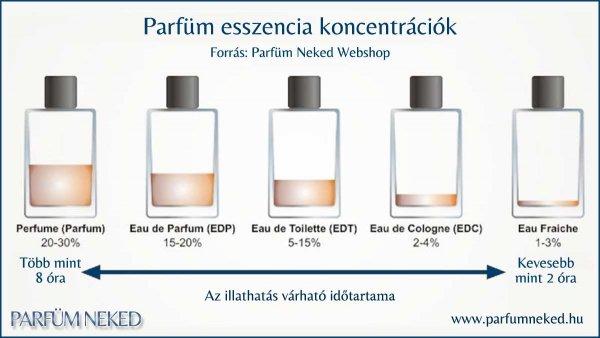 Tudd meg most hogy milyen parfüm az, amit vásárolsz